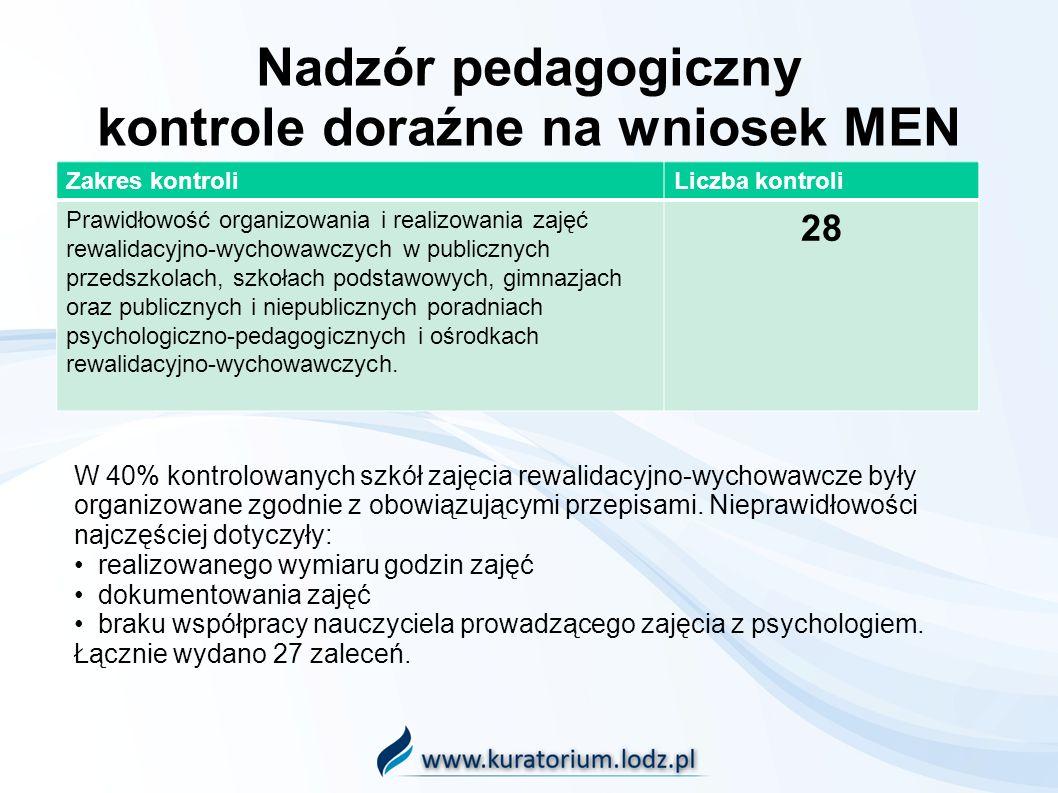 Nadzór pedagogiczny kontrole doraźne na wniosek MEN Zakres kontroliLiczba kontroli Prawidłowość organizowania i realizowania zajęć rewalidacyjno-wychowawczych w publicznych przedszkolach, szkołach podstawowych, gimnazjach oraz publicznych i niepublicznych poradniach psychologiczno-pedagogicznych i ośrodkach rewalidacyjno-wychowawczych.