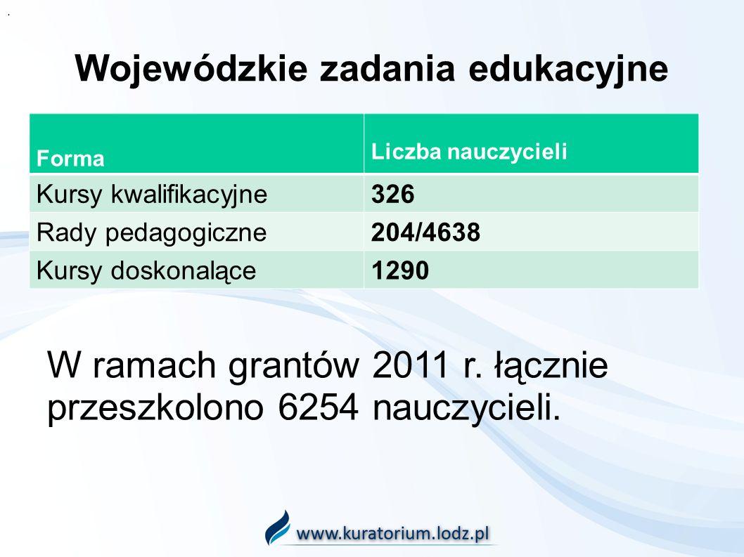 Wojewódzkie zadania edukacyjne Forma Liczba nauczycieli Kursy kwalifikacyjne326 Rady pedagogiczne204/4638 Kursy doskonalące1290. W ramach grantów 2011