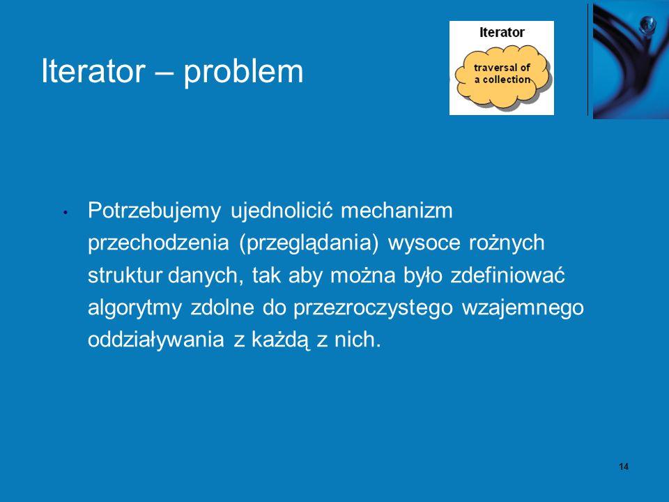 14 Iterator – problem Potrzebujemy ujednolicić mechanizm przechodzenia (przeglądania) wysoce rożnych struktur danych, tak aby można było zdefiniować a