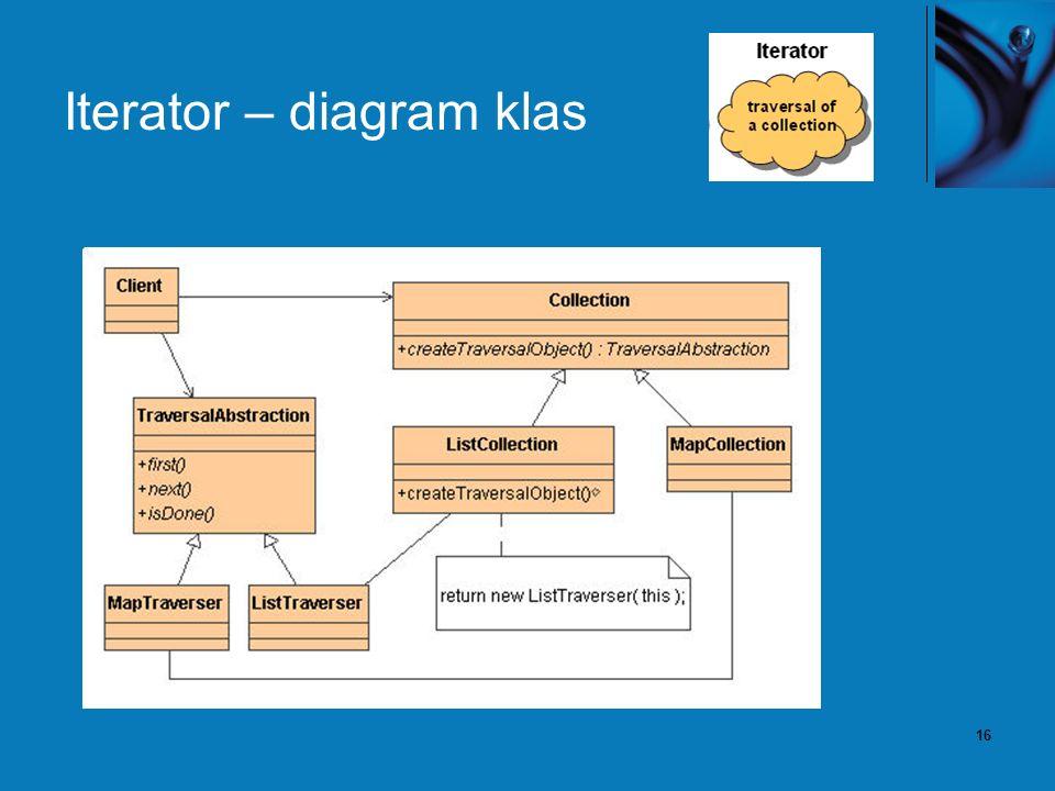 16 Iterator – diagram klas