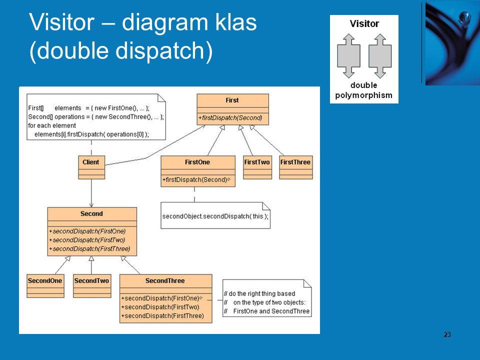 23 Visitor – diagram klas (double dispatch)