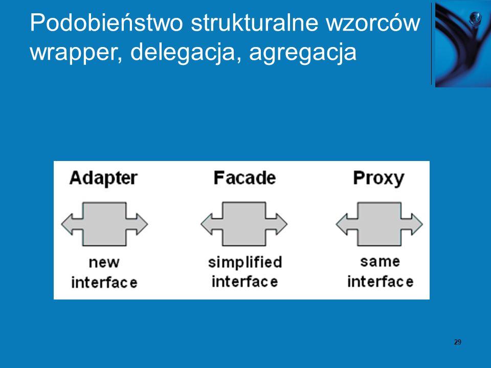 29 Podobieństwo strukturalne wzorców wrapper, delegacja, agregacja