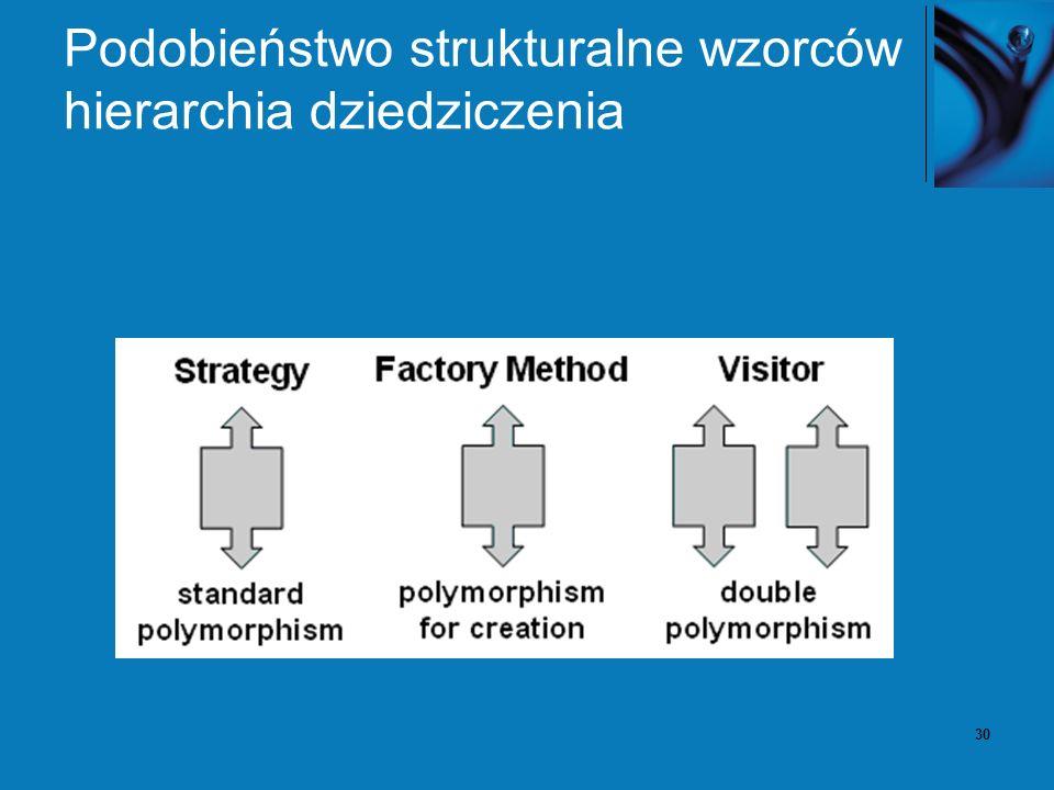 30 Podobieństwo strukturalne wzorców hierarchia dziedziczenia