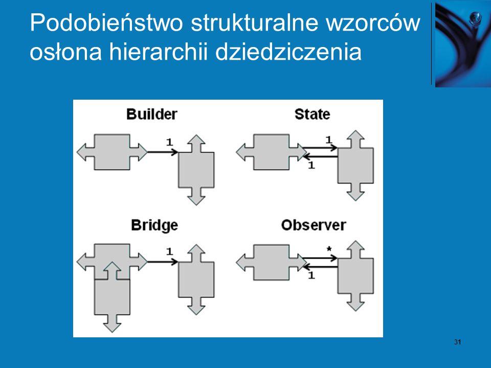 31 Podobieństwo strukturalne wzorców osłona hierarchii dziedziczenia