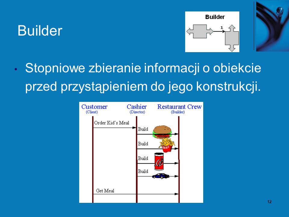 12 Builder Stopniowe zbieranie informacji o obiekcie przed przystąpieniem do jego konstrukcji.