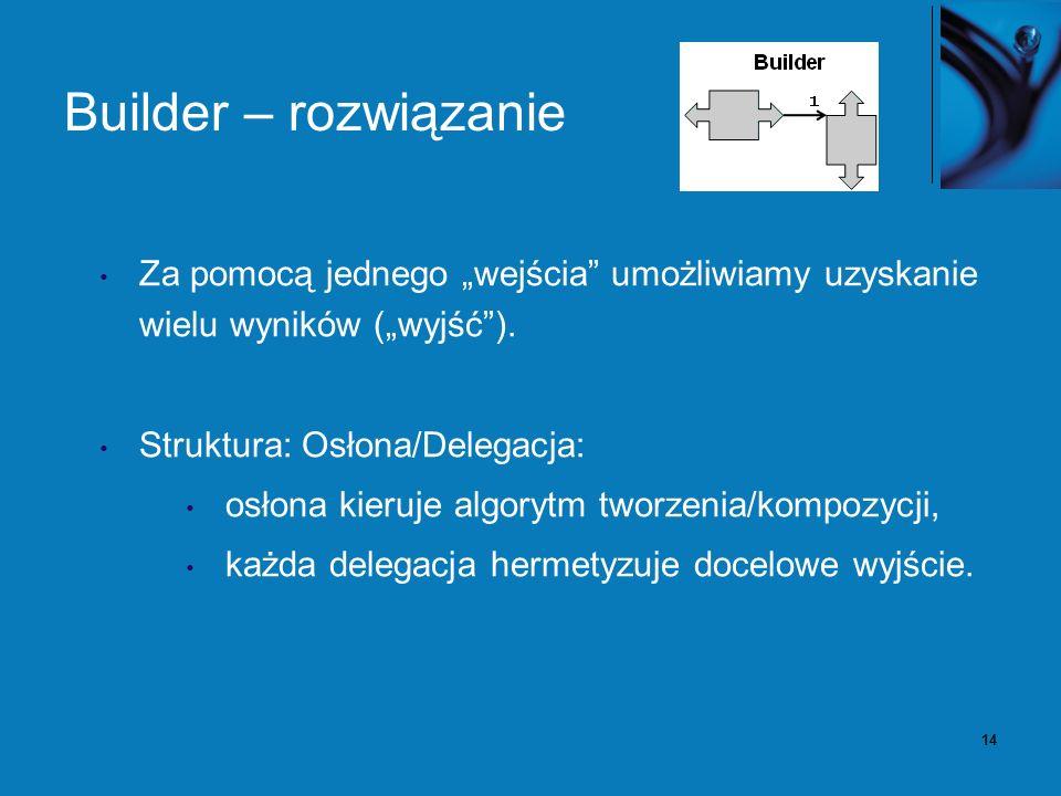 14 Builder – rozwiązanie Za pomocą jednego wejścia umożliwiamy uzyskanie wielu wyników (wyjść). Struktura: Osłona/Delegacja: osłona kieruje algorytm t