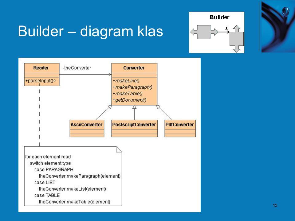 15 Builder – diagram klas