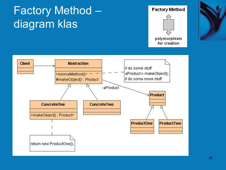 20 Factory Method – diagram klas