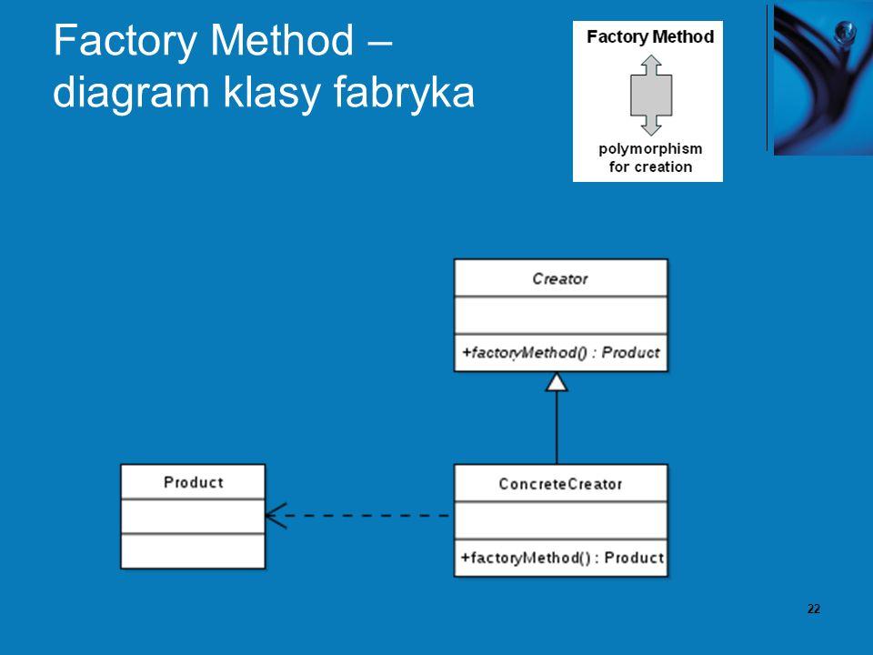 22 Factory Method – diagram klasy fabryka
