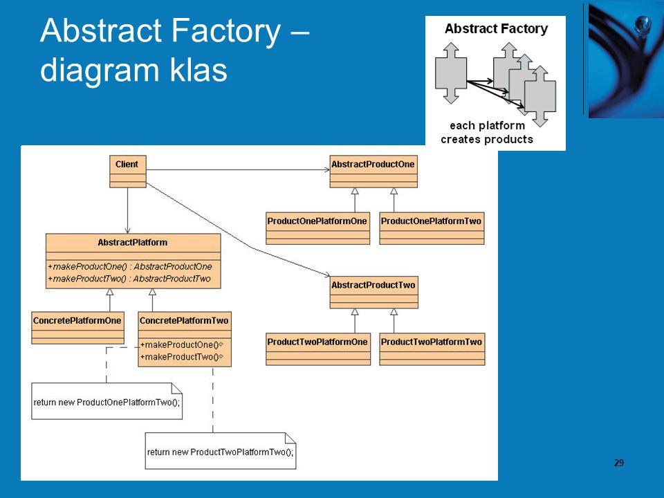 29 Abstract Factory – diagram klas