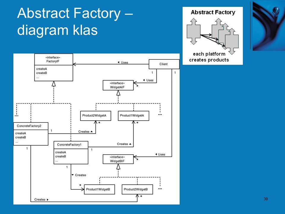 30 Abstract Factory – diagram klas