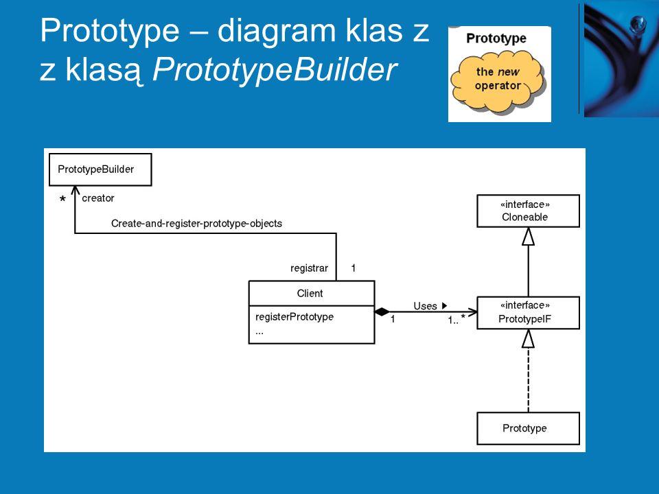 Prototype – diagram klas z z klasą PrototypeBuilder