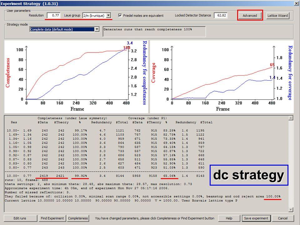 dc strategy