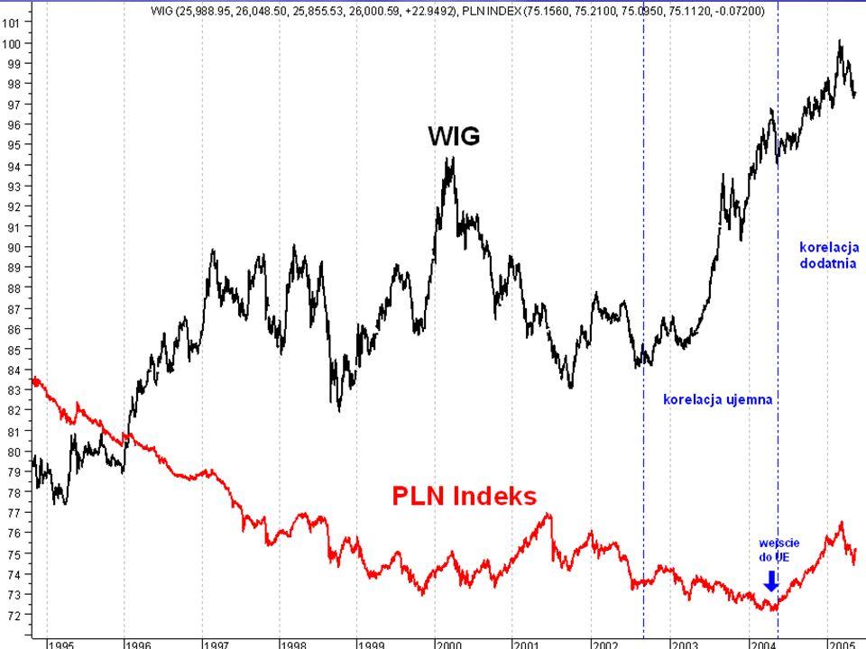 WGI Dom Maklerski Inaczej mówiąc, im większa ilość inwestorów zagranicznych na WGPW, Inaczej mówiąc, im większa ilość inwestorów zagranicznych na WGPW, tym większy wpływ rynku forex na rynek akcji.