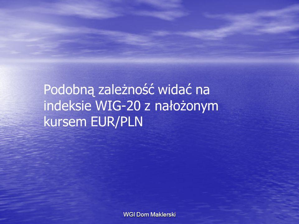 Podobną zależność widać na indeksie WIG-20 z nałożonym kursem EUR/PLN
