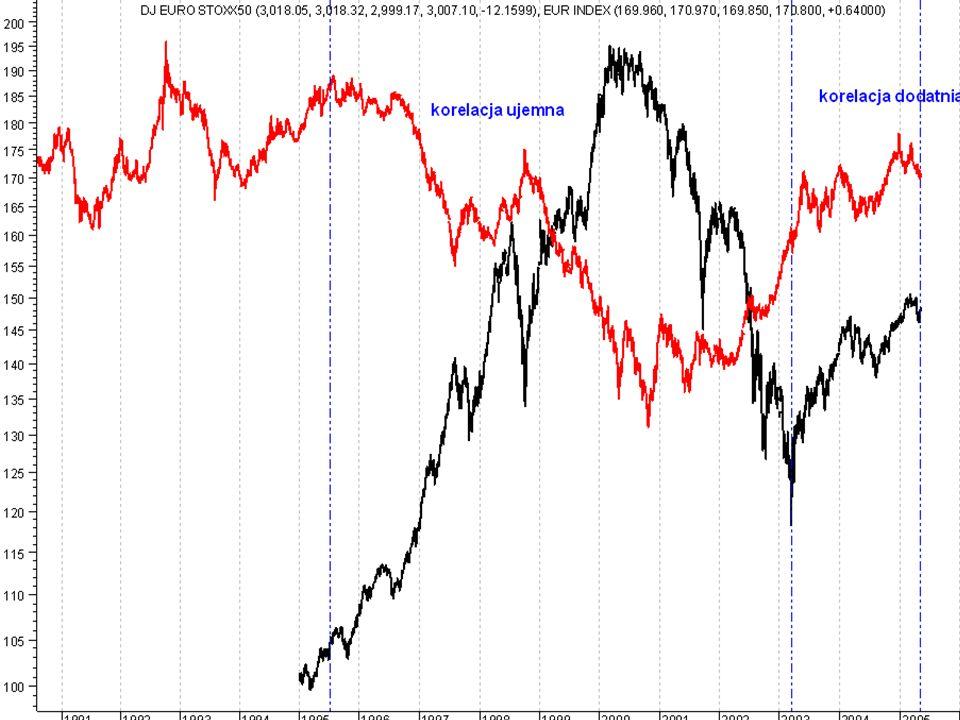 Może zauważymy jakąś istotną zależność na rynkach USA.
