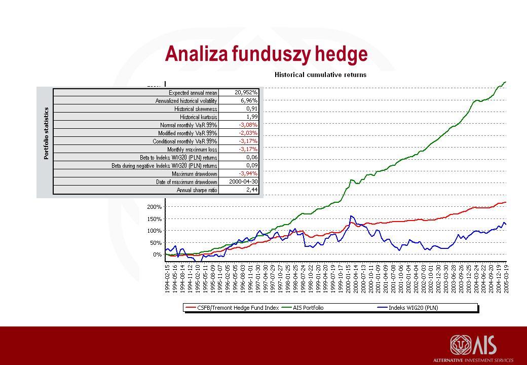 Analiza funduszy hedge