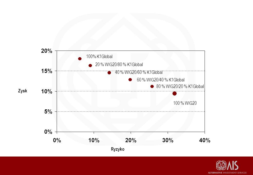 0% 5% 10% 15% 20% 0%10%20%30%40% 100 % WIG20 80 % WIG20/20 % K1Global 60 % WIG20/40 % K1Global 40 % WIG20/60 % K1Global 20 % WIG20/80 % K1Global 100% K1Global Ryzyko Zysk