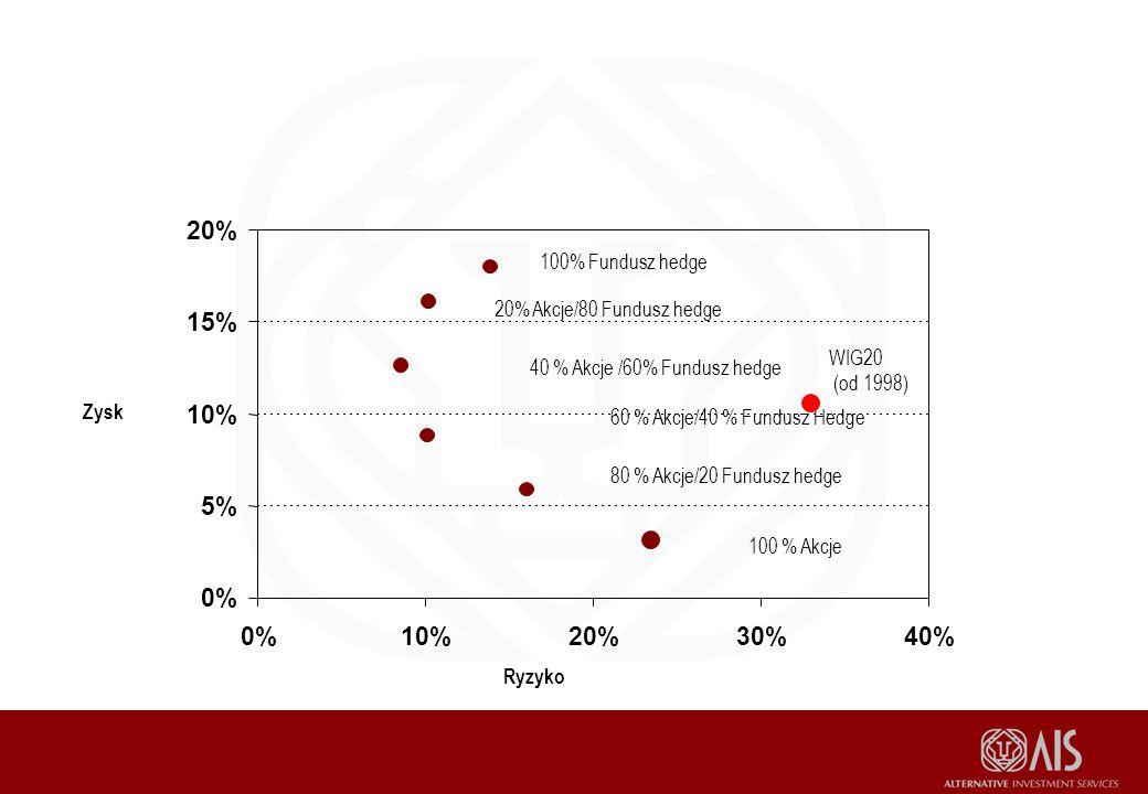 0% 5% 10% 15% 20% 0%10%20%30%40% 100 % Akcje 80 % Akcje/20 Fundusz hedge 60 % Akcje/40 % Fundusz Hedge 40 % Akcje /60% Fundusz hedge 20% Akcje/80 Fundusz hedge 100% Fundusz hedge Ryzyko Zysk WIG20 (od 1998)