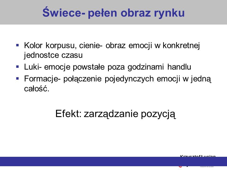 Krzysztof Łucjan Analiza pojedynczego kształtu świecowego MŁOT (SPADAJĄCA GWIAZDA)