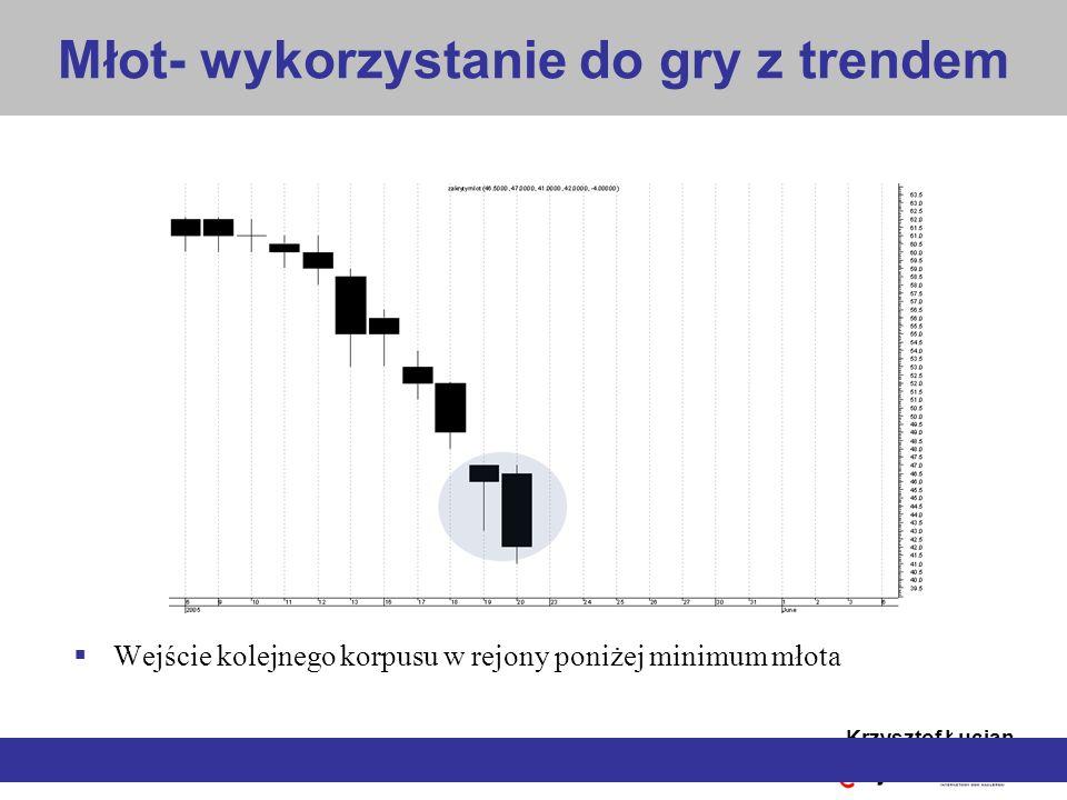 Krzysztof Łucjan Złożona formacja kontynuacji Trójka hossy