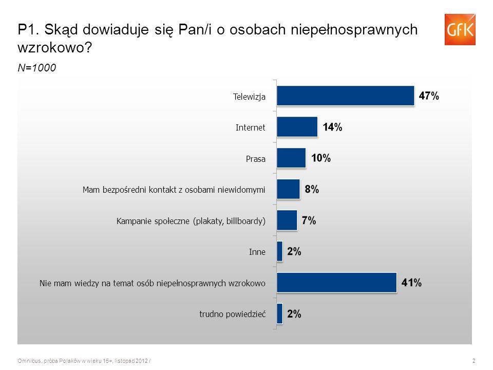 2 Omnibus, próba Polaków w wieku 15+, listopad 2012 / P1.