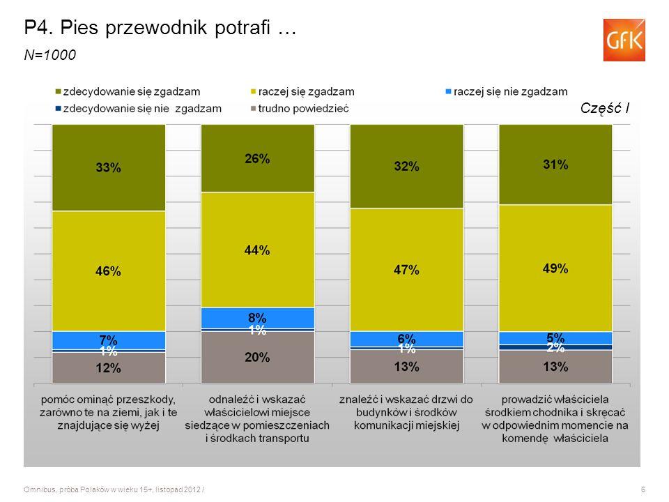 6 Omnibus, próba Polaków w wieku 15+, listopad 2012 / P4. Pies przewodnik potrafi … N=1000 Część I