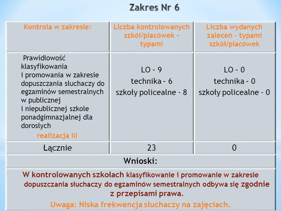 Kontrola w zakresie:Liczba kontrolowanych szkół/placówek - typami Liczba wydanych zaleceń – typami szkół/placówek Prawidłowość klasyfikowania i promow