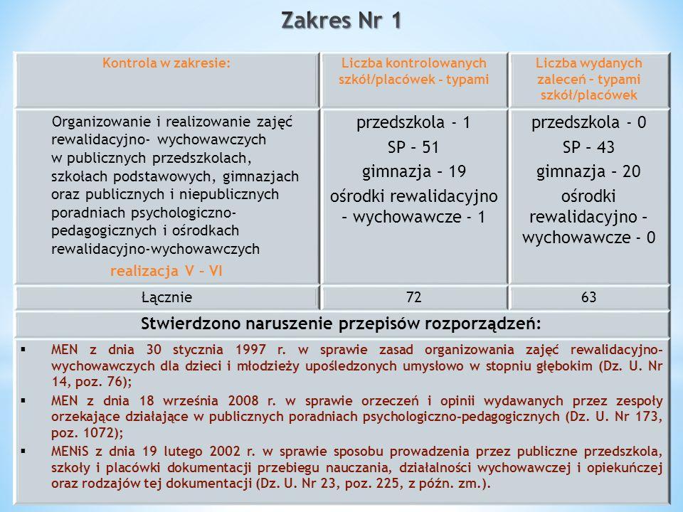 Kontrola w zakresie:Liczba kontrolowanych szkół/placówek - typami Liczba wydanych zaleceń – typami szkół/placówek Organizowanie i realizowanie zajęć r