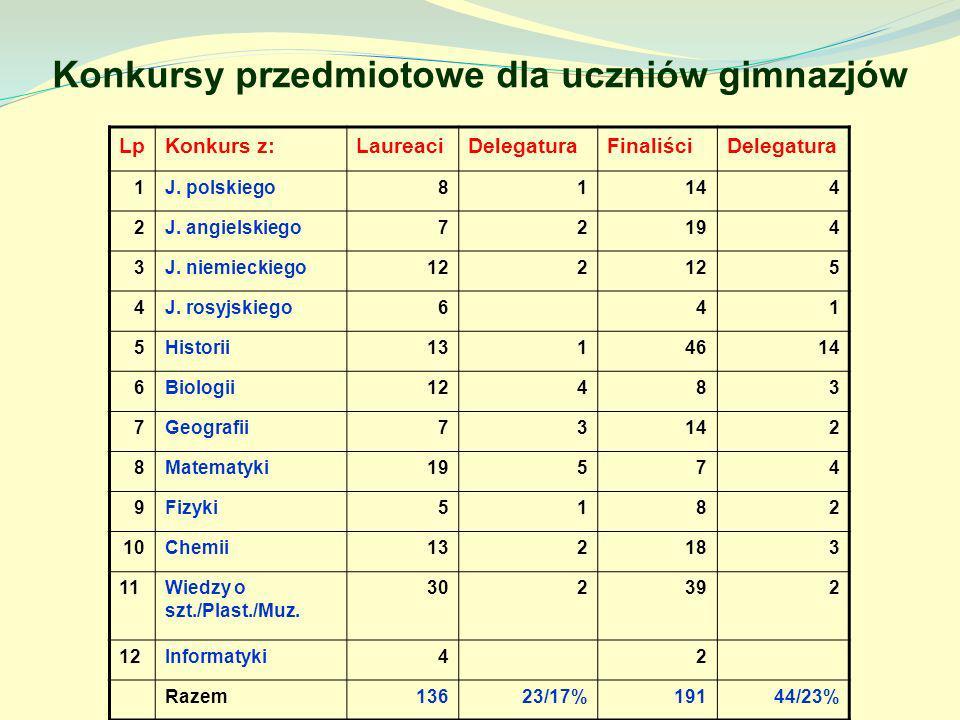 Konkursy przedmiotowe dla uczniów gimnazjów LpKonkurs z:LaureaciDelegaturaFinaliściDelegatura 1J. polskiego81144 2J. angielskiego72194 3J. niemieckieg