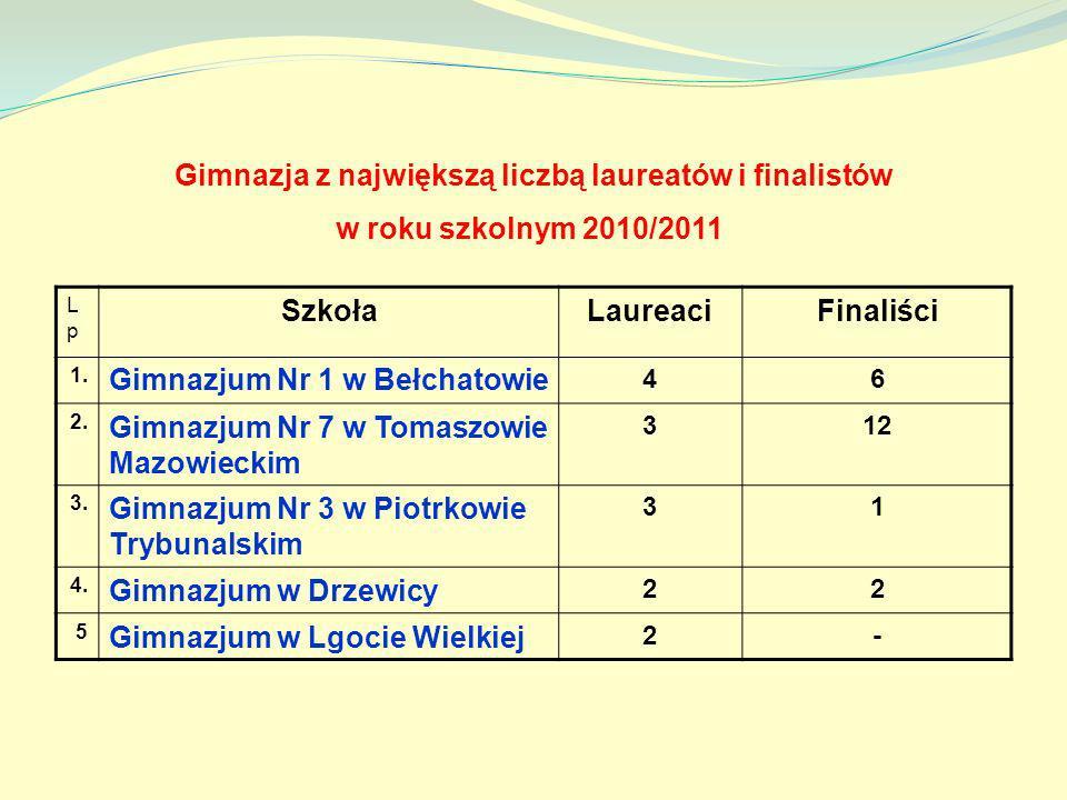 Gimnazja z największą liczbą laureatów i finalistów w roku szkolnym 2010/2011 LpLp SzkołaLaureaciFinaliści 1. Gimnazjum Nr 1 w Bełchatowie 46 2. Gimna