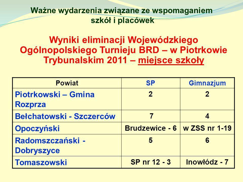 Ważne wydarzenia związane ze wspomaganiem szkół i placówek Wyniki eliminacji Wojewódzkiego Ogólnopolskiego Turnieju BRD – w Piotrkowie Trybunalskim 20