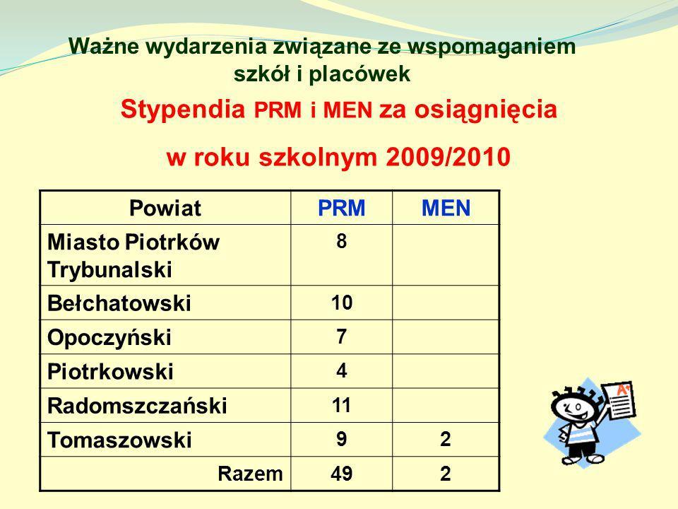 Ważne wydarzenia związane ze wspomaganiem szkół i placówek Stypendia PRM i MEN za osiągnięcia w roku szkolnym 2009/2010 PowiatPRMMEN Miasto Piotrków T