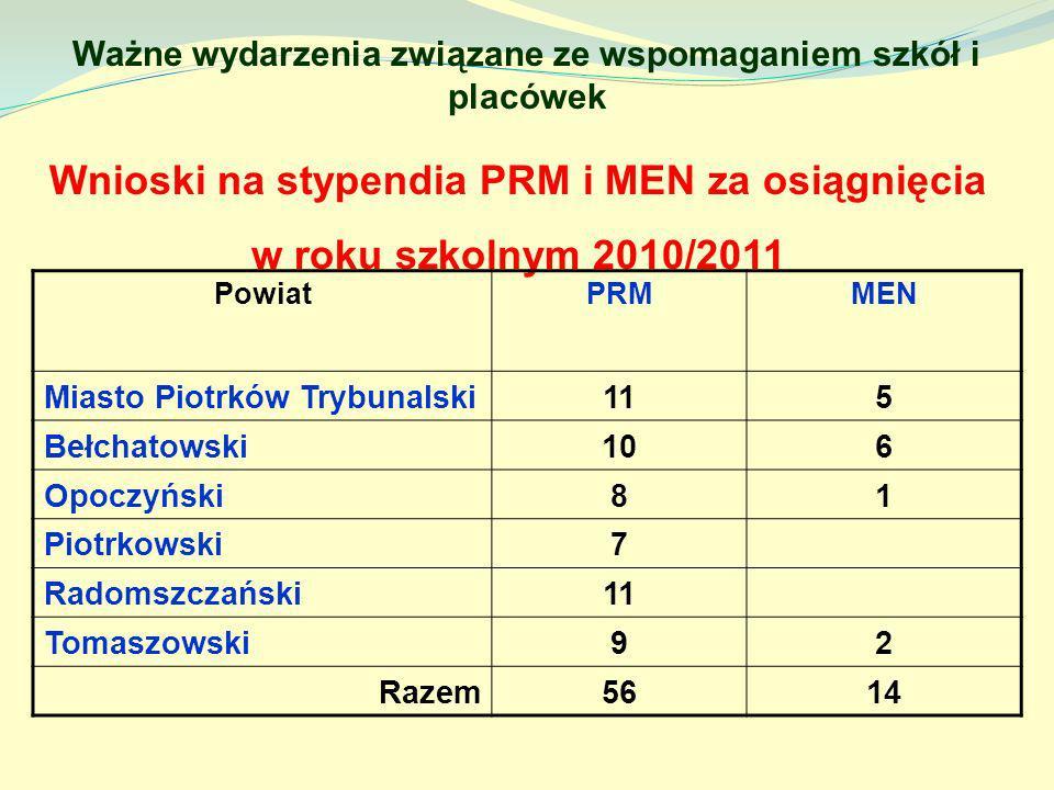 Ważne wydarzenia związane ze wspomaganiem szkół i placówek Wnioski na stypendia PRM i MEN za osiągnięcia w roku szkolnym 2010/2011 PowiatPRMMEN Miasto