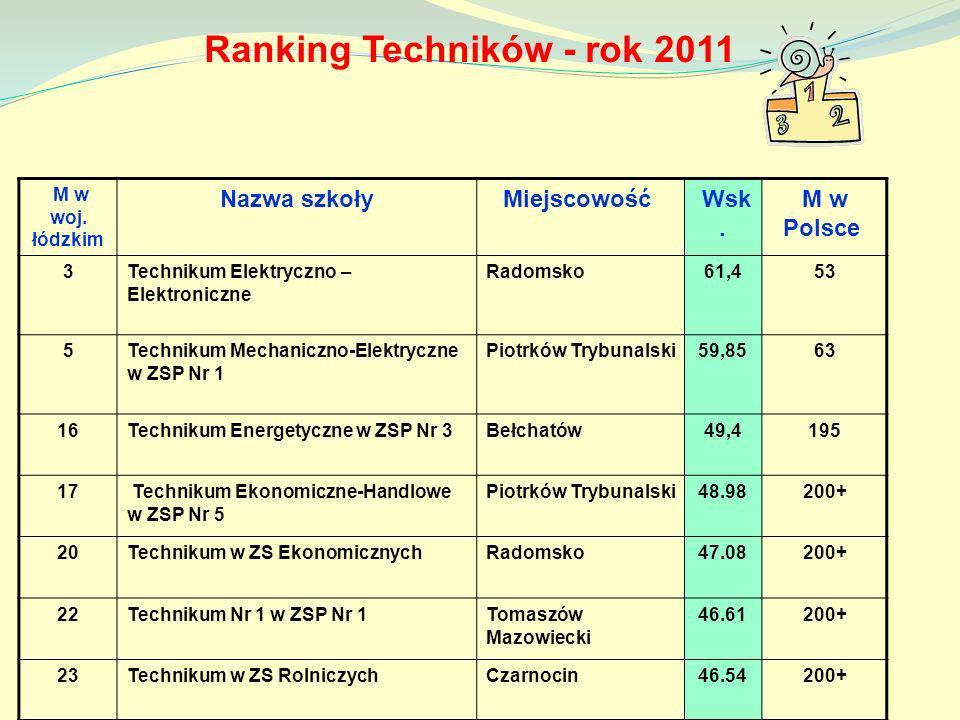 Ranking Techników - rok 2011 M w woj. łódzkim Nazwa szkołyMiejscowość Wsk. M w Polsce 3Technikum Elektryczno – Elektroniczne Radomsko61,453 5Technikum