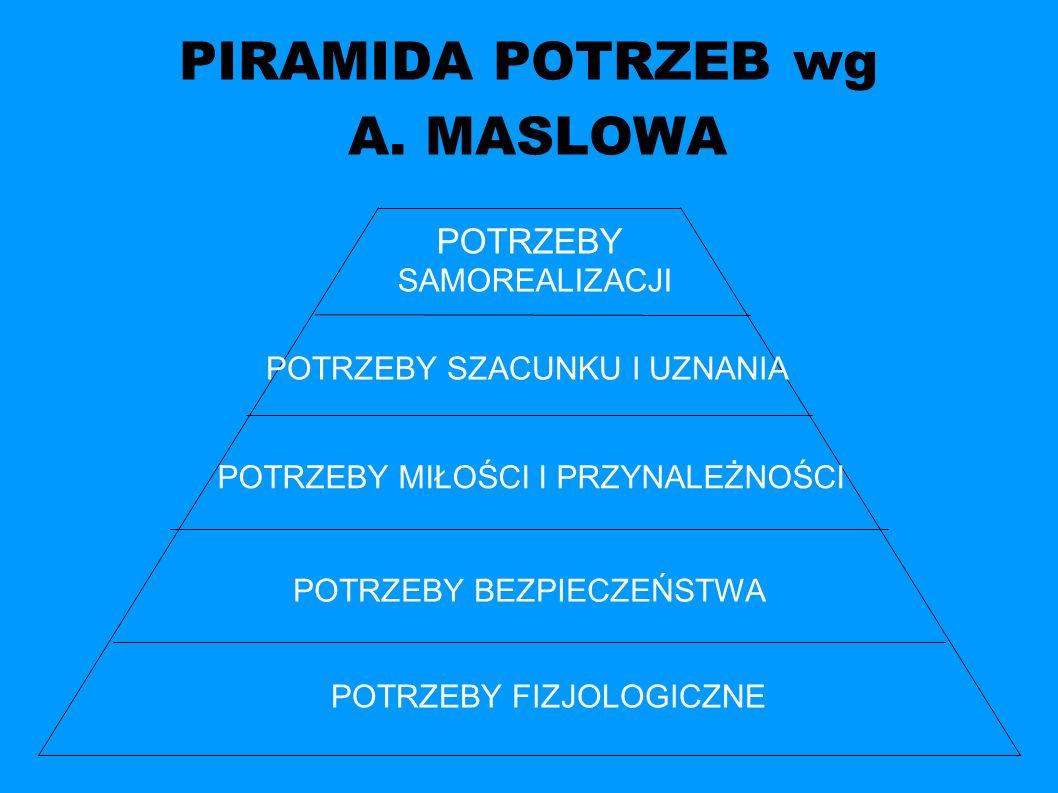 PIRAMIDA POTRZEB wg A.