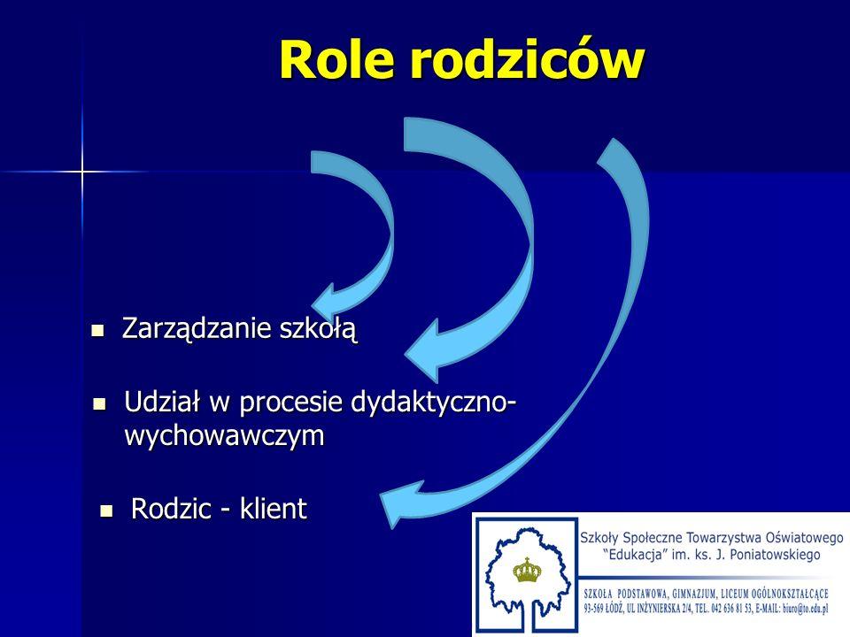 Role rodziców Zarządzanie szkołą Zarządzanie szkołą Udział w procesie dydaktyczno- wychowawczym Udział w procesie dydaktyczno- wychowawczym Rodzic - k