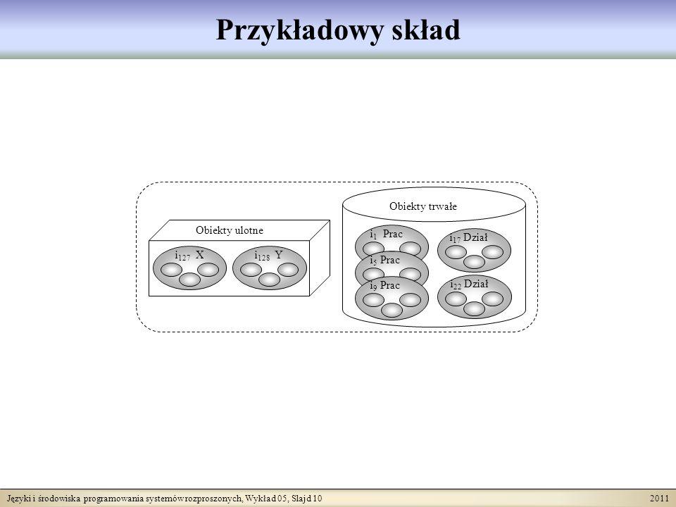 Języki i środowiska programowania systemów rozproszonych, Wykład 05, Slajd 10 2011 Przykładowy skład i 1 Prac i 5 Prac i 9 Prac i 17 Dział i 22 Dział