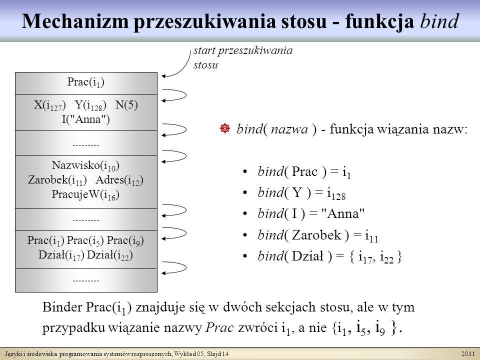Języki i środowiska programowania systemów rozproszonych, Wykład 05, Slajd 14 2011 Prac(i 1 ) X(i 127 ) Y(i 128 ) N(5) I(