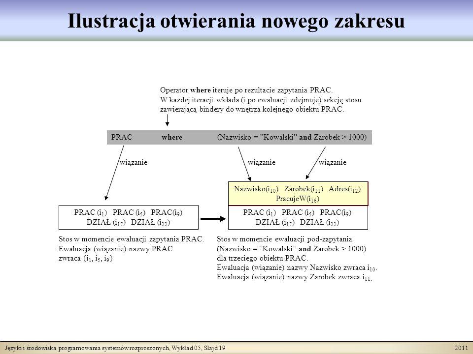 Języki i środowiska programowania systemów rozproszonych, Wykład 05, Slajd 19 2011 Ilustracja otwierania nowego zakresu PRAC (i 1 ) PRAC (i 5 ) PRAC(i