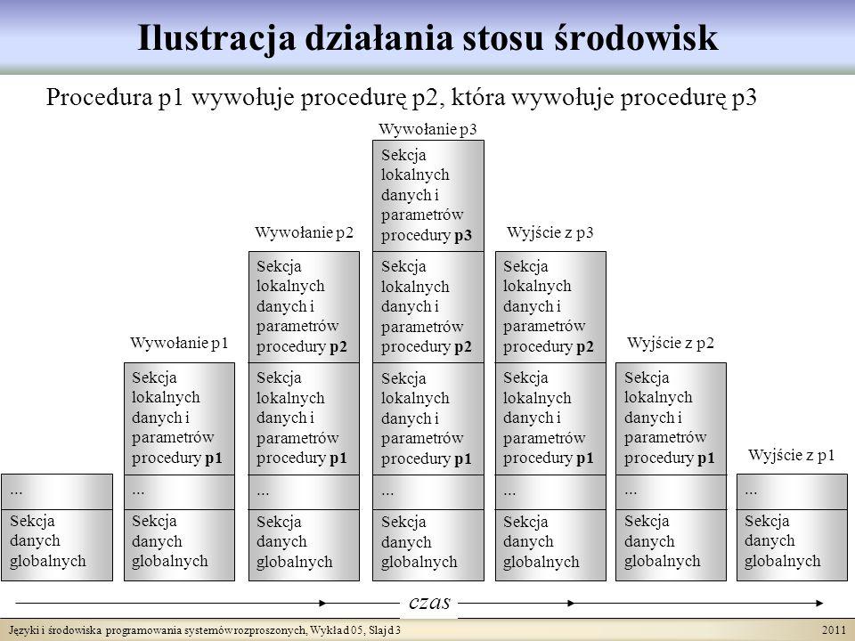 Języki i środowiska programowania systemów rozproszonych, Wykład 05, Slajd 3 2011 Ilustracja działania stosu środowisk Procedura p1 wywołuje procedurę