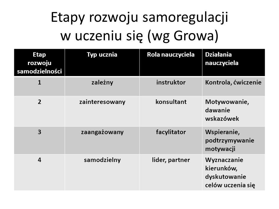 Etapy rozwoju samoregulacji w uczeniu się (wg Growa) Etap rozwoju samodzielności Typ uczniaRola nauczycielaDziałania nauczyciela 1zależnyinstruktorKon