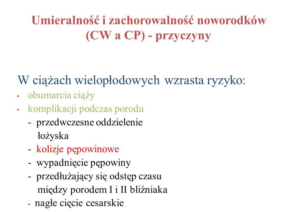 Umieralność i zachorowalność noworodków (CW a CP) - przyczyny W ciążach wielopłodowych wzrasta ryzyko: obumarcia ciąży komplikacji podczas porodu - pr