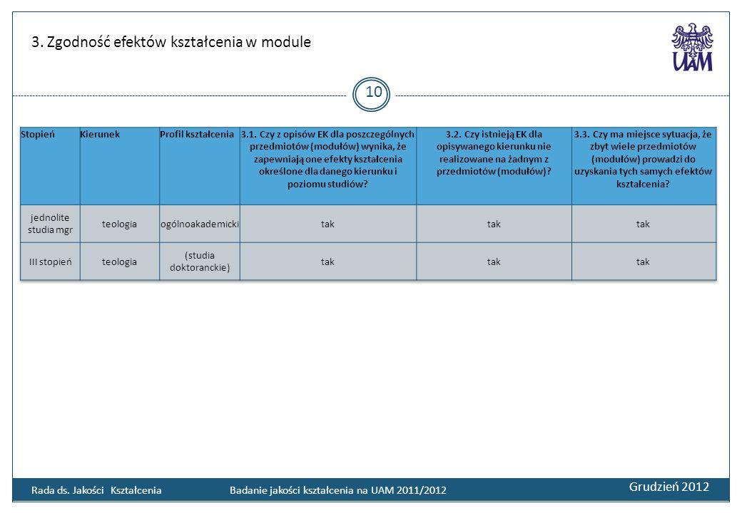 3. Zgodność efektów kształcenia w module Grudzień 2012 10 Rada ds. Jakości Kształcenia Badanie jakości kształcenia na UAM 2011/2012