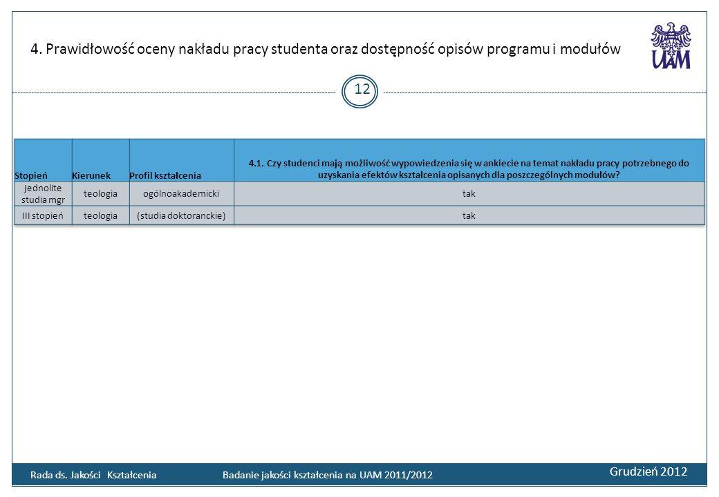 4. Prawidłowość oceny nakładu pracy studenta oraz dostępność opisów programu i modułów Grudzień 2012 12 Rada ds. Jakości Kształcenia Badanie jakości k