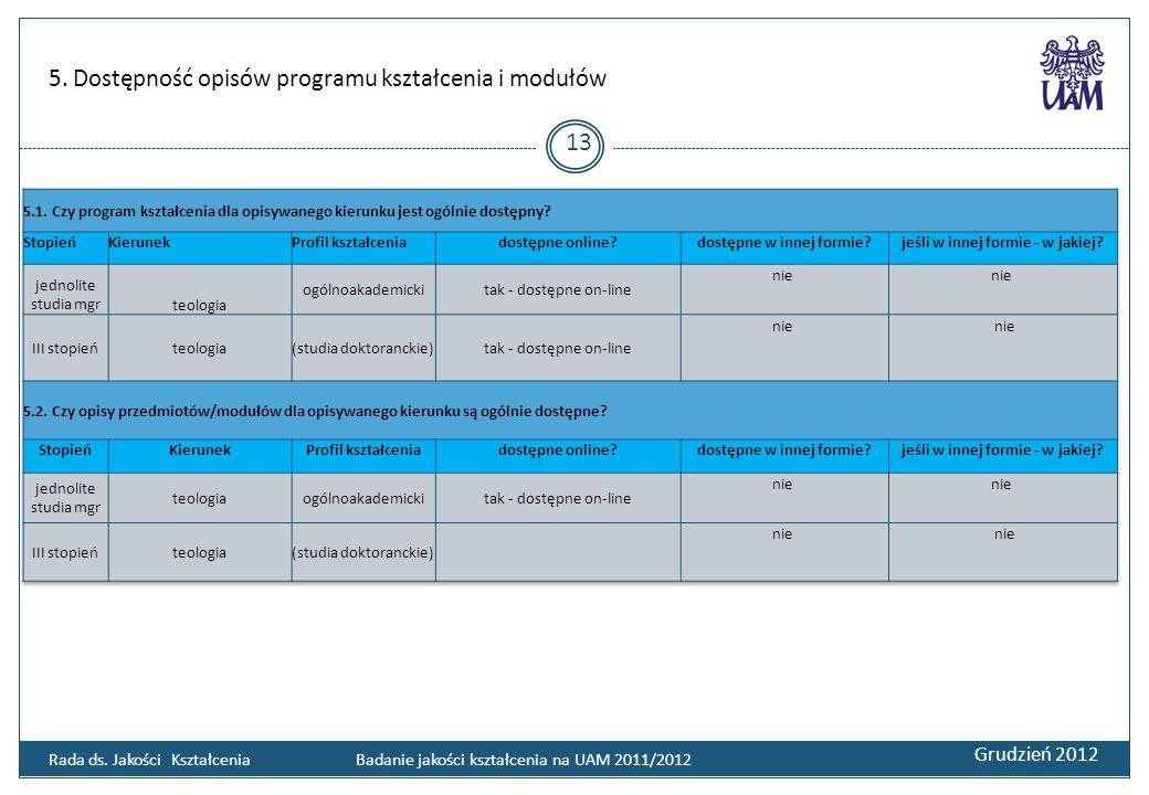 5. Dostępność opisów programu kształcenia i modułów Grudzień 2012 13 Rada ds. Jakości Kształcenia Badanie jakości kształcenia na UAM 2011/2012