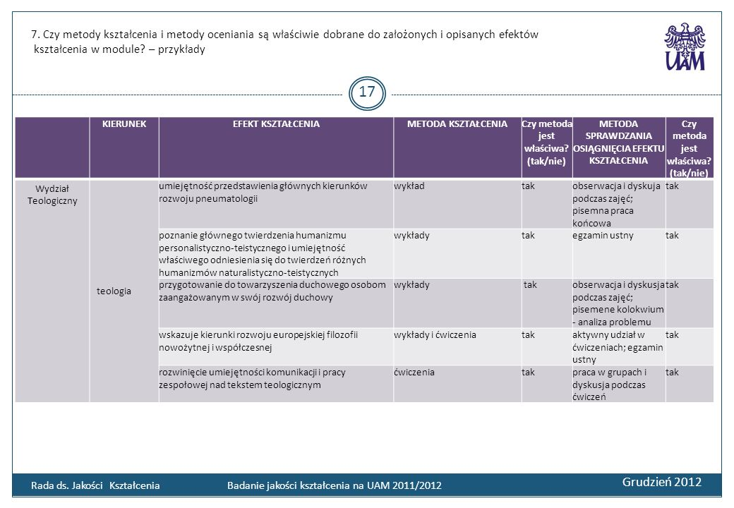 7. Czy metody kształcenia i metody oceniania są właściwie dobrane do założonych i opisanych efektów kształcenia w module? – przykłady Grudzień 2012 17