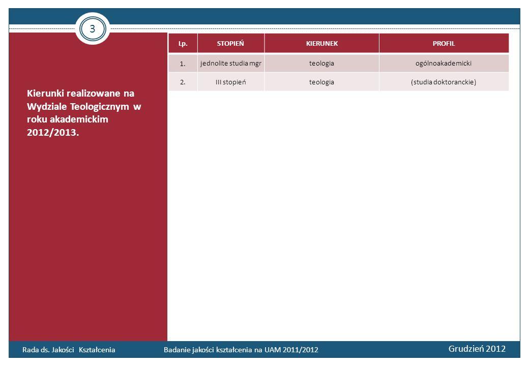 Kierunki realizowane na Wydziale Teologicznym w roku akademickim 2012/2013. 3 Grudzień 2012 Rada ds. Jakości Kształcenia Badanie jakości kształcenia n