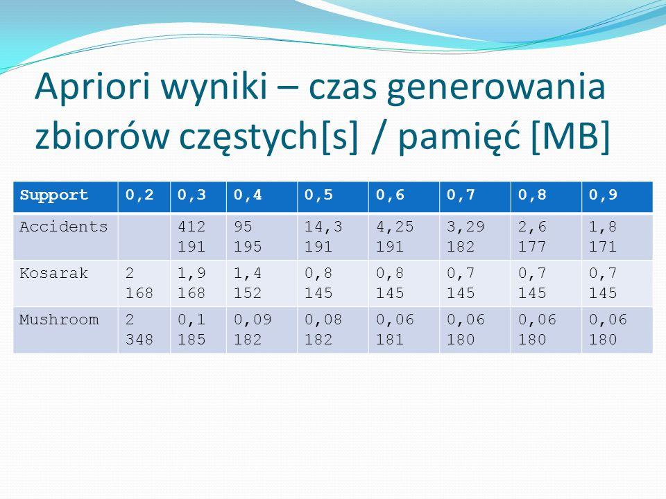 Apriori wyniki – czas generowania zbiorów częstych[s] / pamięć [MB] Support0,20,30,40,50,60,70,80,9 Accidents412 191 95 195 14,3 191 4,25 191 3,29 182