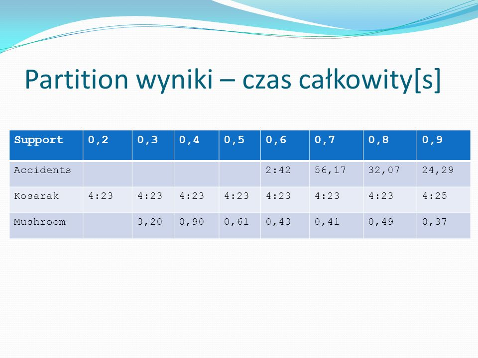 Partition wyniki – czas całkowity[s] Support0,20,30,40,50,60,70,80,9 Accidents2:4256,1732,0724,29 Kosarak4:23 4:25 Mushroom3,200,900,610,430,410,490,37